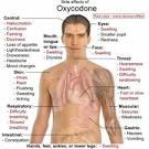 Effects Of Oxycodone