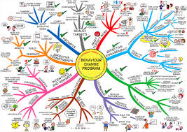 Mental Map Definition Best 20 Mind Map Examples Ideas On Pinterest Example Of Mind