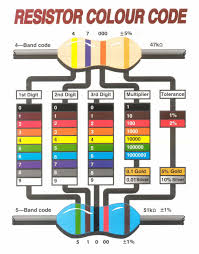 Best Color Codes 7 Best Images Of Color Charts In Reading Ph Strip Color Chart