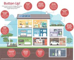 burlington program helps residents reduce energy use diy home