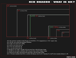 red dragon info and data sheets