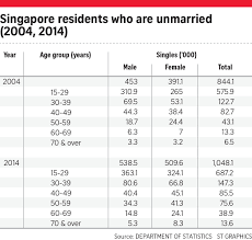 More singles than ever looking for love  Lifestyle News  amp  Top     The Straits Times Expectations of what a partner should be like are thorny issues to navigate