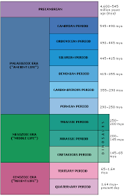 ERA OF THE DINOSAURS Geological timescale
