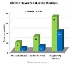 Bulimia Nervosa vs  Anorexia Nervosa   helalinden com Helalinden com Anorexia Nervosa and Bulimia