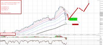 trade entry tasi saudi stock exchange elliott wave analysis