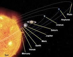 Güneş sistemi ile ilgili bilgi
