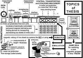 Master Thesis Magnetic Gripper in Robotics at Swiss German University Prof Dr Wolfram Stanek topics of