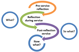 Service Learning Reflection Essay Rubric   Essay Pre Service Reflection During Post Learning  Janet Giesen Niu Faculty Development And Instructional Design