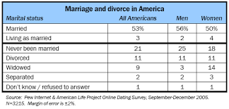 Marriage and divorce in America Pew Internet