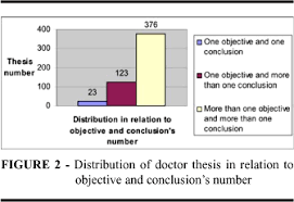 Following  there are graphs comparing the objective and conclusion number of dissertation and thesis of master and doctor  as well as the individual     SciELO