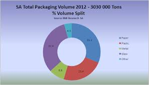The Economic Role of Packaging   World Packaging Organisation The total rand value of the packaging industry of South Africa     s for      was R      billion  contributing      to the GDP of South Africa