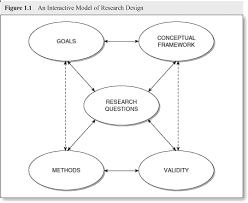 Illustration of how research questions should be itteritivly defined and developed in relation to purpose