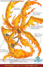 Moltres from SwampertLover - hosted by Neoseeker