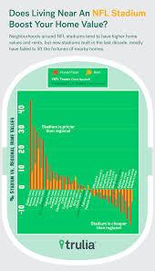 will santa clara home values rise thanks to levi u0027s stadium