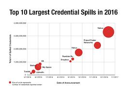 social media   largest spills Shape Security Blog