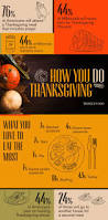 thanksgiving reason for its celebration how you celebrate thanksgiving 15 fascinating facts