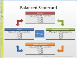 Balanced Scorecard Strategy  Importance and Implementation Plan     Balance scorecard plays a key role in formulating strategies in the business organizations  In today     s competitive world  most of the organizations use the