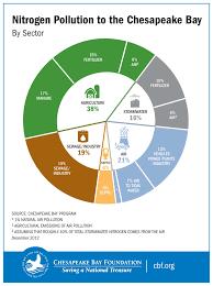 Pollution and Habitat Destruction  The Human Factors Contributing     InTech