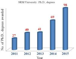 PhD Awarded   Research   Welcome to SRM University     India     s     SRM University PhD Awarded