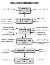 Dissertation Proposal  Phd Proposal  Proposal Handout  Proposal Flow  Research Proposal Write  Dissertation Doctoral  Master Dissertation  Thesis Proposal      Pinterest