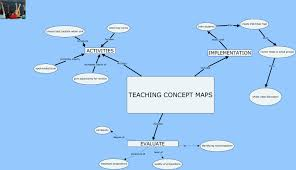 Concept Maps Concept Maps How Do You Use Concept Maps In The Classroom
