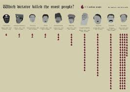Adolf Hitler Archives   Common Sense Evaluation Which Dictator Killed The Most People