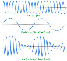 Amplitude modulation notes | Principles of communication IT 2202 Unit 1 - Fundamentals of analog communication | Modulation | Demodulation | Amplitude modulation & its mathematical equation | Bandwidth