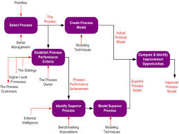 Business process management Zensar
