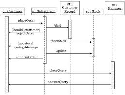 Online shopping case study uml diagrams Online shopping case study      hhtjs xsl pt  Home Design Home Interior And Design Ideas   CASE STUDY  TASK SET SCHEDULING SHARING A CRITICAL RESOURCE