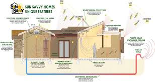 Earth Contact House Plans Solar Systems For Homes Plans Page 2 Pics About Space
