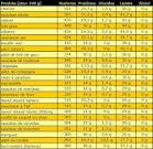 Tableau des calories: Viandes, volailles, abats et charcuteries