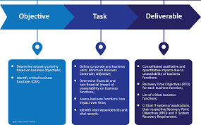 Business Continuity And Disaster Recovery Plan Template Bcm Methodology Archives Gmh Continuity Architects