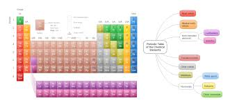 how is the modern periodic table organized chemistry drawings