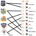 bcs rankings: Latest News, Internet Trending, Videos, Photos