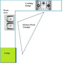 kitchen design guidelines good home advisor
