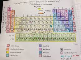 how is the modern periodic table organized 03 the periodic table hallman chemistry unit