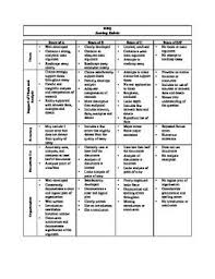 Resume Rubric Scoring Rubric Resume Cover Letter Printable Grade Home