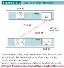 kitchen u0026 bath design principles