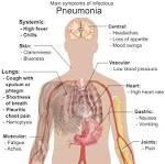 File:Symptoms of pneumonia.svg - Wikimedia Commons