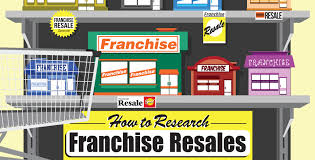 How to Research Franchise Resales and Buy an Established Business     Shop Minuteman   Minuteman Press How to Research Franchise Resales and Buy an Established Business That Works for You   Minuteman
