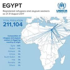 Egypt On A World Map by Unhcr Egypt Unhcregypt Twitter