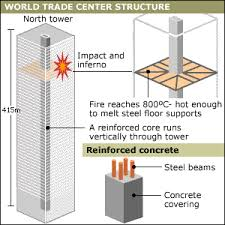 The Reinforced core of the World Trade Center
