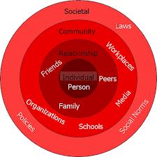 Ecological model