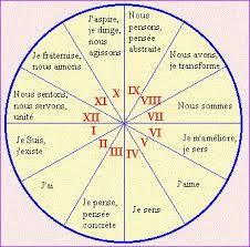 Les maisons astrologiques  Images?q=tbn:ANd9GcR8OzXru9rqX5yrjqIJ4n5iFOtcmCC6cT1apyCgBP1Nchtb6_a4gQ