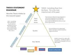 writing a thesis statement for middle school students COGEST