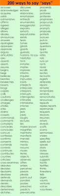 Creative  adverbs lists to add more meaning dense vocabulary to your speech and   Pinterest