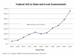 Commonwealth Foundation   Federal Aid to States Creates Pervese