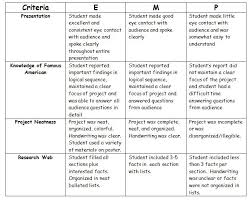 A good list of writing topics students should master before high school