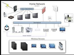smart idea designing a home network alluring on interior design