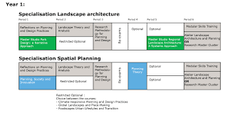 Landscape Architecture and Planning Programme WUR WUR Programma MLP in Indesign year